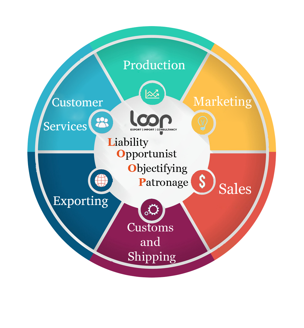 Loop COMPANIES WHICH ARE LOCATED IN TURKEY